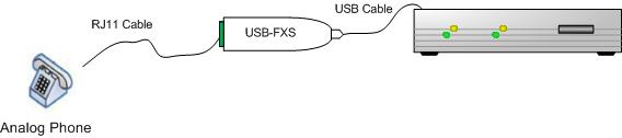 USB_FXS_Standard_application